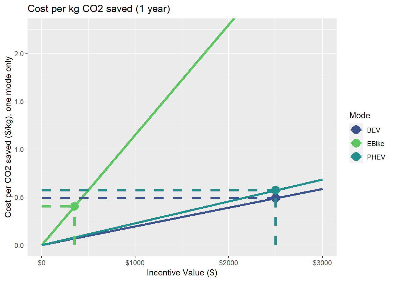 This plot displays the total cost per kilogram of CO2 saved over the course of one year. E-bikes cost $0.40, battery electric vehicles cost $0.49 per kg saved, and plug-in hybrid electric vehicles cost $0.57 per kg saved.