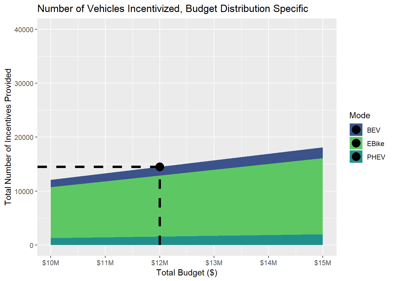 This plot displays the number of vehicles that can be incentivized given the total budget and distribution of the budget. With the proposed program, 11314 e-bikes, 1584 battery electric vehicles, and 1584 plug-in hybrid electric vehicles can be incentiviz