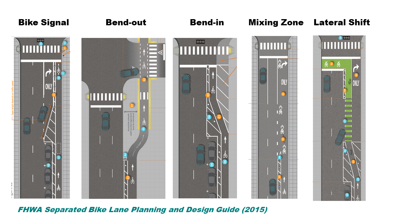 FHWA Illustrations of separated bike lane intersections: bike signal, bend out, bend in, mixing zone, and lateral shift.