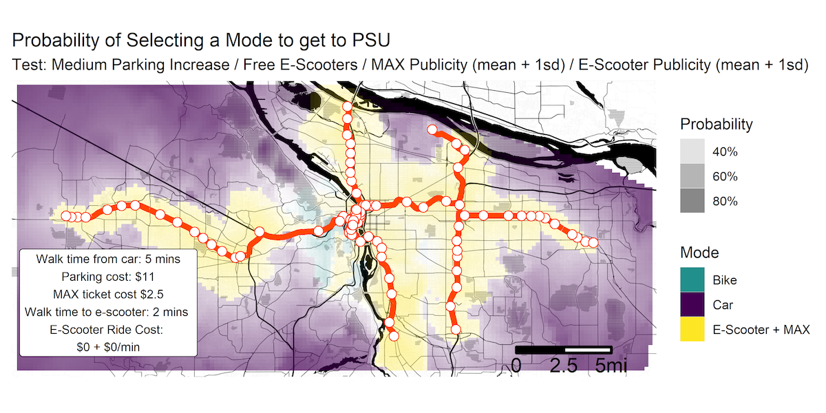 Probably of selecting a mode to get to PSU, with a medium parking increase, free scooters, and increased MAX publicity. This approach results in e-scooter + MAX being the preferred choice in a large area.