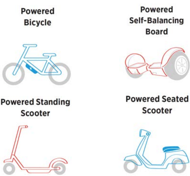 Line-drawn illustrations of four types of micromobility vehicles. From top left: powered bicycle, powered self-balancing board, powered standing scooter, and powered seated scooter.