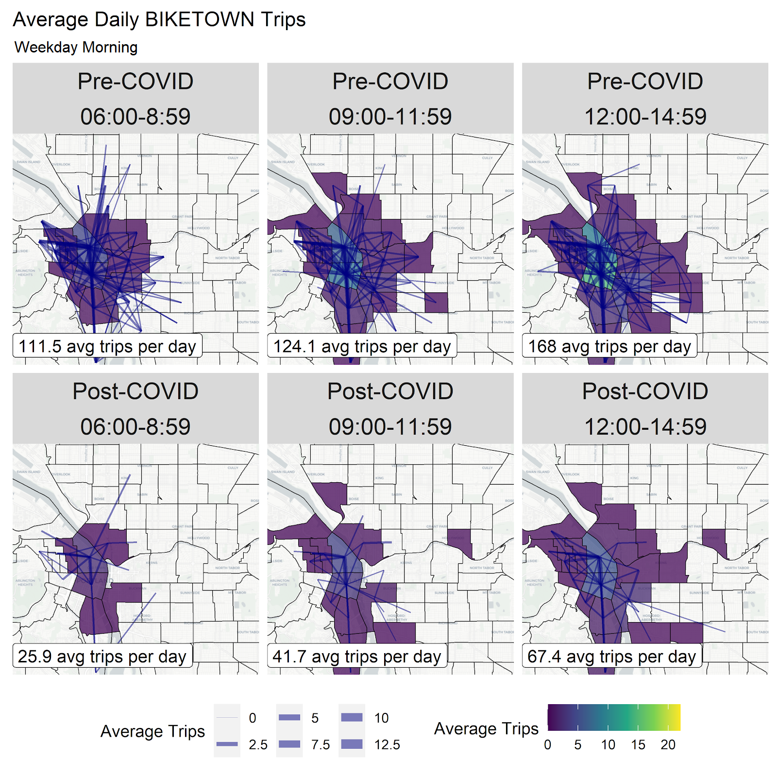 This grid of flow maps shows average daily ridership trends within and between census tracts within the BIKETOWN service area. Maps are grouped by pre-COVID and post-COVID, and by three hour intervals throughout the day. Across the board, we observe a dra